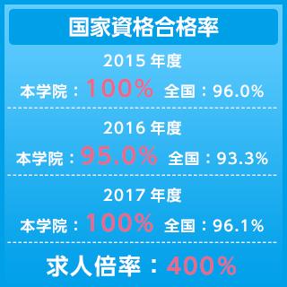 国家試験合格率100%、幅広い分野から300%の求人率